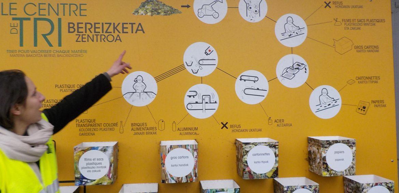 Visite à Canopia et Mendixka